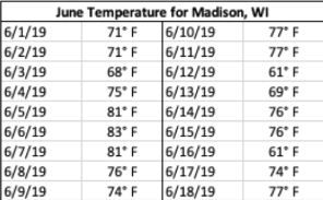 Madison Temperatures